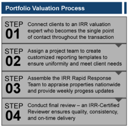 Portfolio Valuation Steps