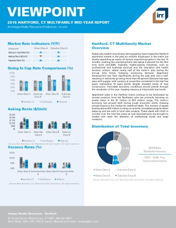 2016 Mid-Year Viewpoint Hartford Multifamily Report