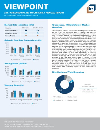 2017 Viewpoint Greensboro Multifamily Report