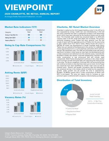 2020 Annual Viewpoint Charlotte Retail Report